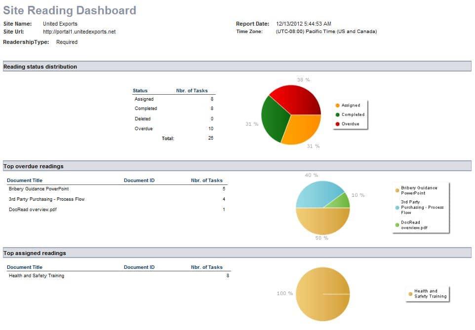 docread-dashboard-report