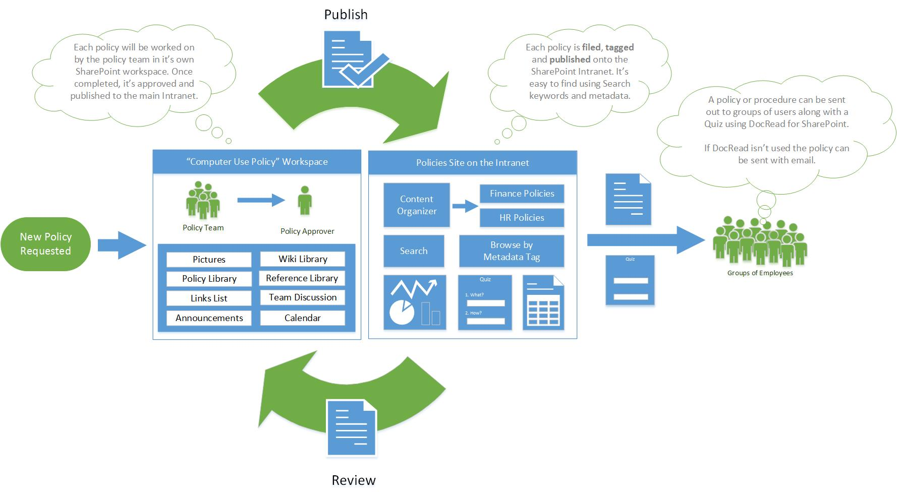policy procedure life in sharepoint lifecycle of policy or procedure in sharepoint collaboris
