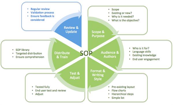Sop process flow diagram diy enthusiasts wiring diagrams standard operating procedures a complete guide review update rh collaboris com shop process flow chart sop procedure maxwellsz