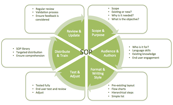 in truth there is no such thing as a 'complete guide' to sops, as the  scenarios in which sop's are used are almost endless, and every situation  has too many